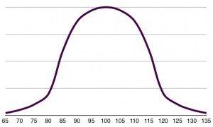 Häufigkeit der Testergebnisse in Abhängigkeit vom erreichten Standardwert