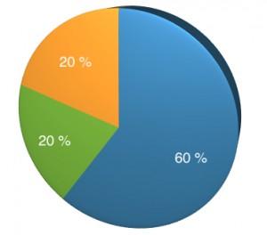 Aufteilung der Quoten